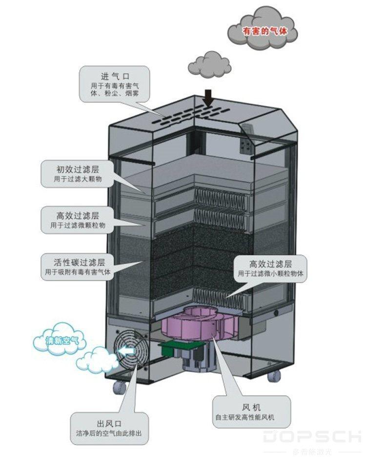 激光喷码机,激光打标机冒的烟怎么处理?