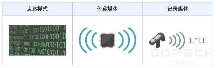 电子信息及电子标签(IC tag)