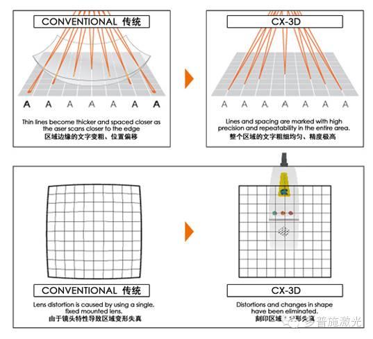 3D激光打标的原理是什么?他与传统2D激光打标有什么区别?